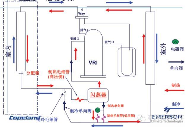 格力开发出低温热泵多联机